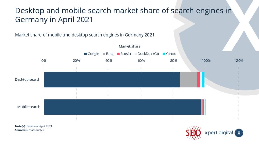 Desktop- und Mobile-Suche Marktanteil der Suchmaschinen in Deutschland - Bild: Xpert.Digital