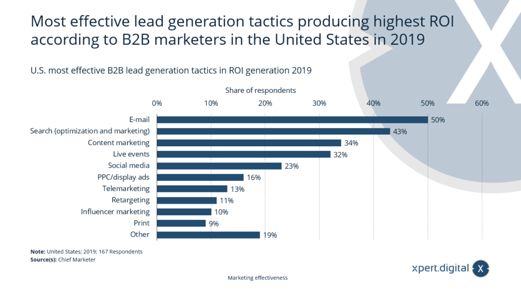 Die effektivsten Taktiken zur Lead-Generierung - Bild: Xpert.Digital