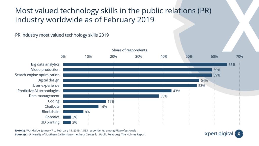 Von der PR-Branche am meisten geschätzte Technologiekompetenzen - Bild: Xpert.Digital