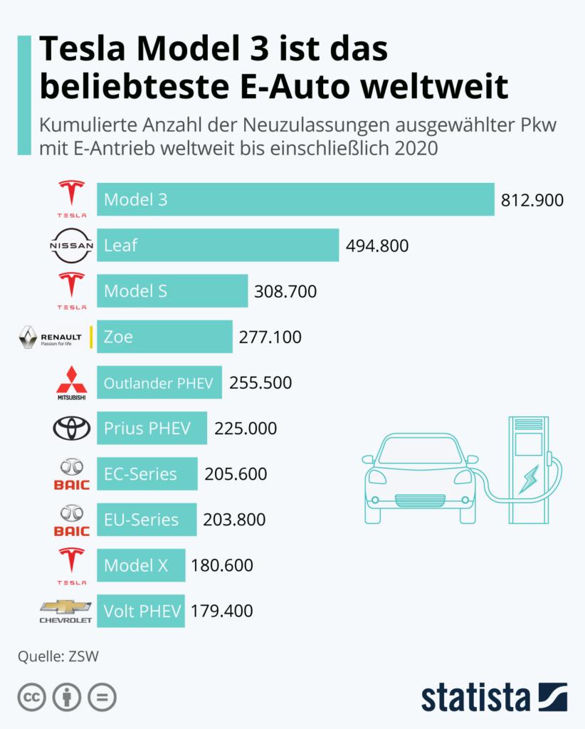 Tesla Model 3 ist das beliebteste E-Auto weltweit - Bild: Statista