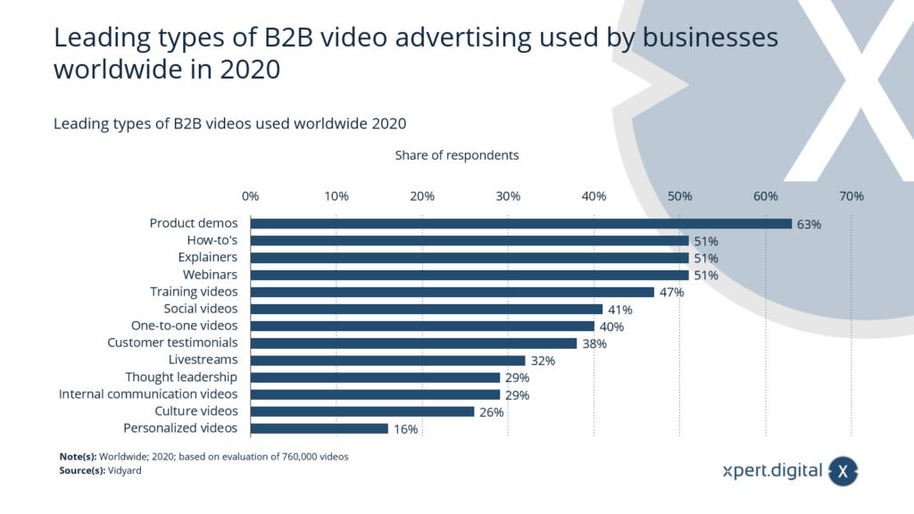 Führende Arten von weltweit genutzten B2B-Videos - Bild: Xpert.Digital