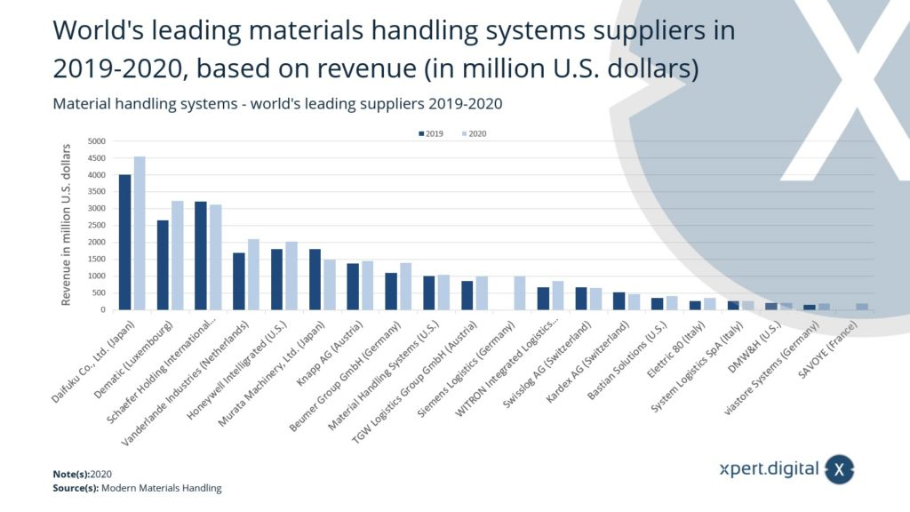Materialflusssysteme (Material Handling Automation) - weltweit führende Anbieter - Bild: Xpert.Digital