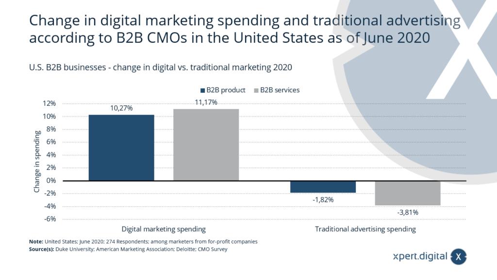 U.S. - B2B-Unternehmen - Veränderung im digitalen vs. traditionellen Marketing 2020 - Bild: Xpert.Digital