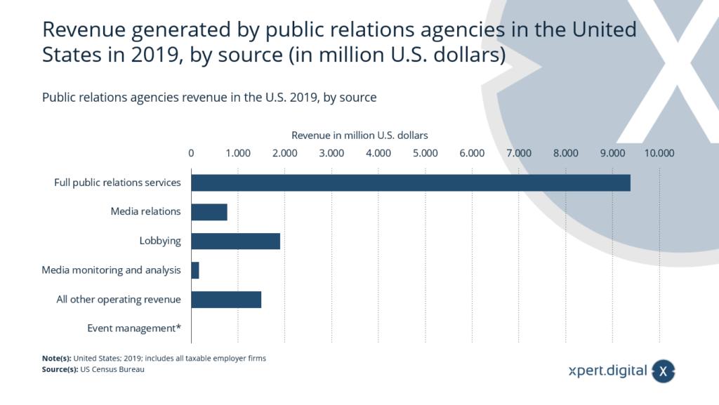 Einnahmen von Public-Relations-Agenturen - Bild: Xpert.Digital