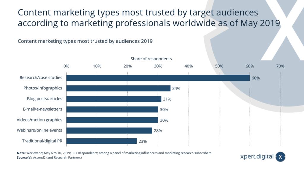 Content-Marketing-Typen, denen die Zielgruppen 2019 am meisten vertrauen - Bild: Xpert.Digital
