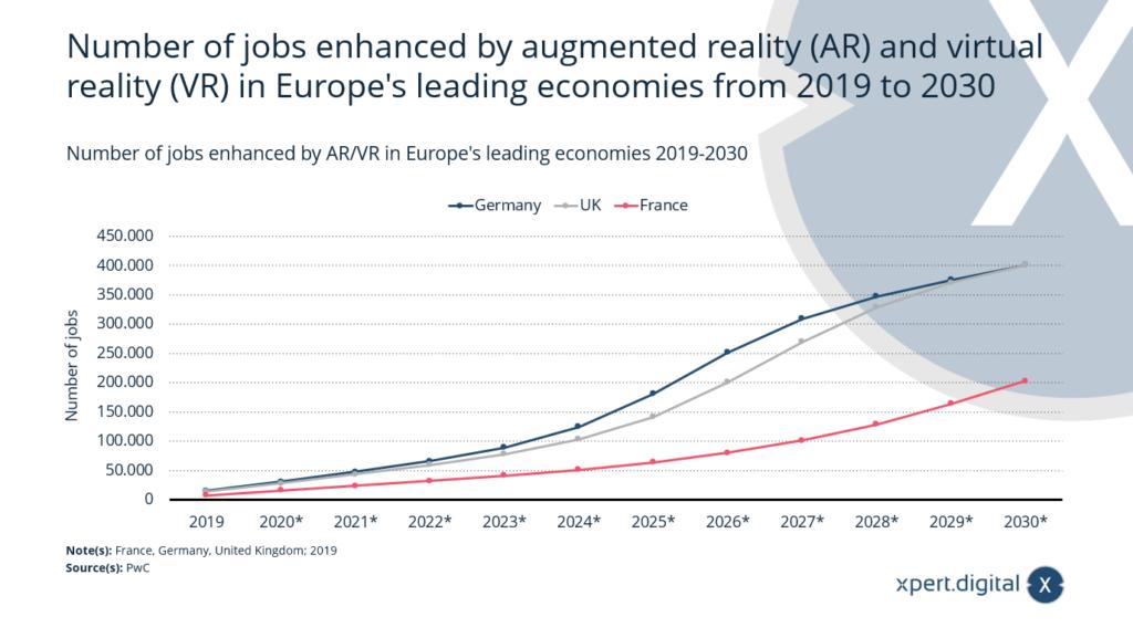 Anzahl der durch AR/VR verbesserten Arbeitsplätze in Europas führenden Volkswirtschaften - Bild: Xpert.Digital