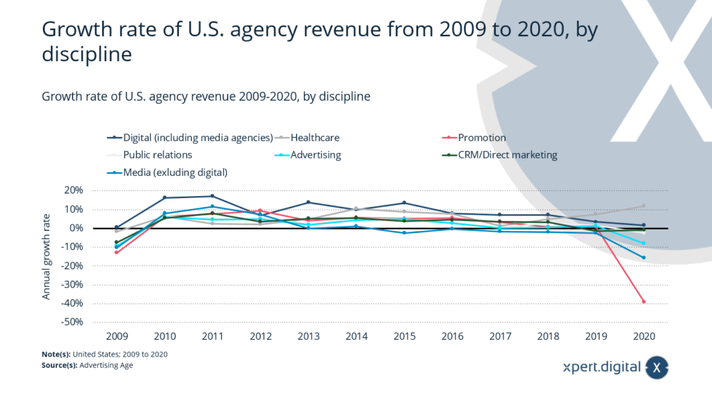 Wachstumsrate des US-Agenturumsatzes - Bild: Xpert.Digital