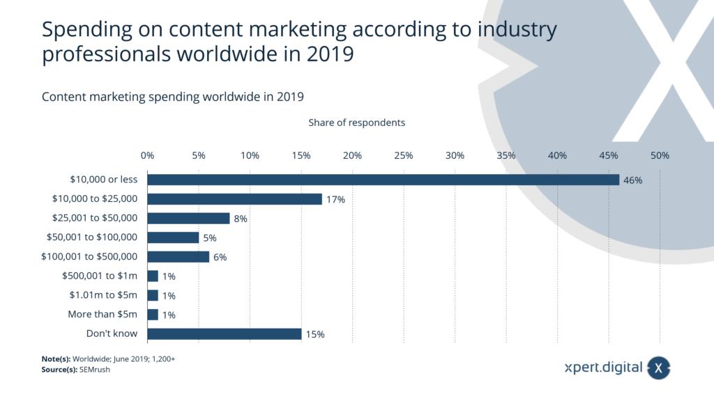 Ausgaben für Content Marketing weltweit im Jahr 2019 - Bild: Xpert.Digital
