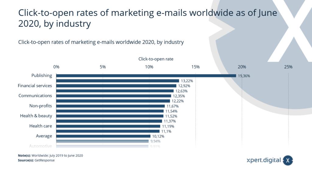 Click-to-open-Rates von Marketing-E-Mails weltweit - Bild: Xpert.Digital