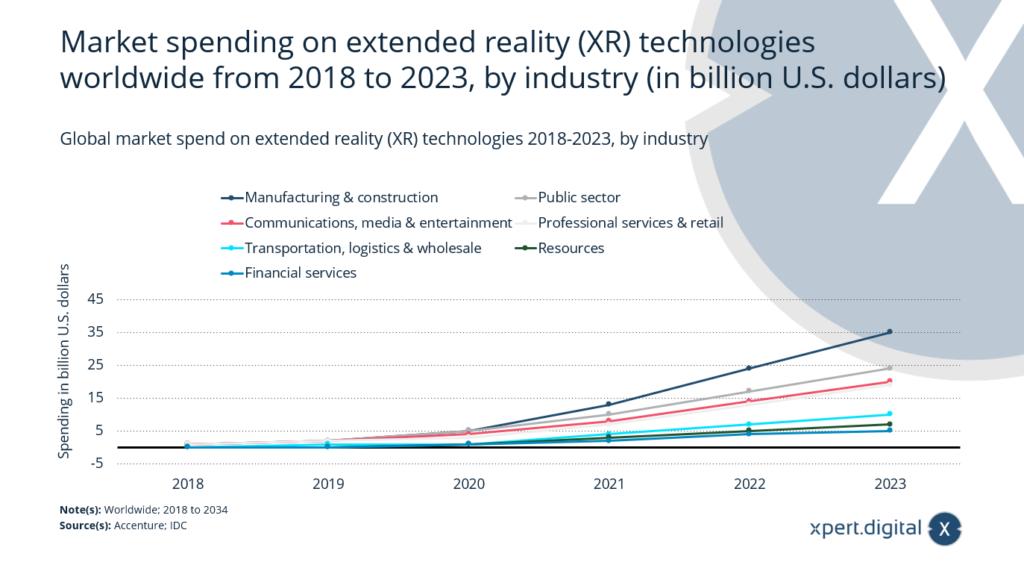 Weltweite Marktausgaben für Extended Reality (XR)-Technologien - Bild: Xpert.Digital