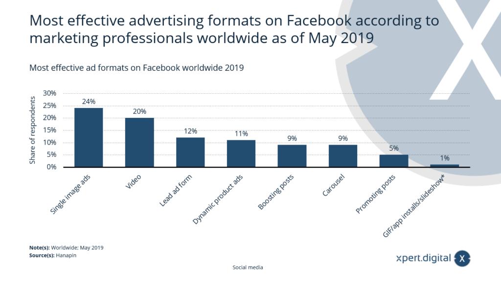 Die effektivsten Anzeigenformate auf Facebook weltweit - Bild: Xpert.Digital