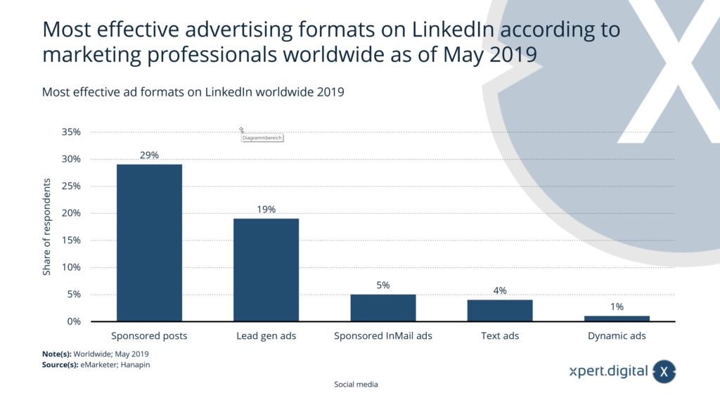Die effektivsten Werbeformate auf LinkedIn weltweit - Bild: Xpert.Digital