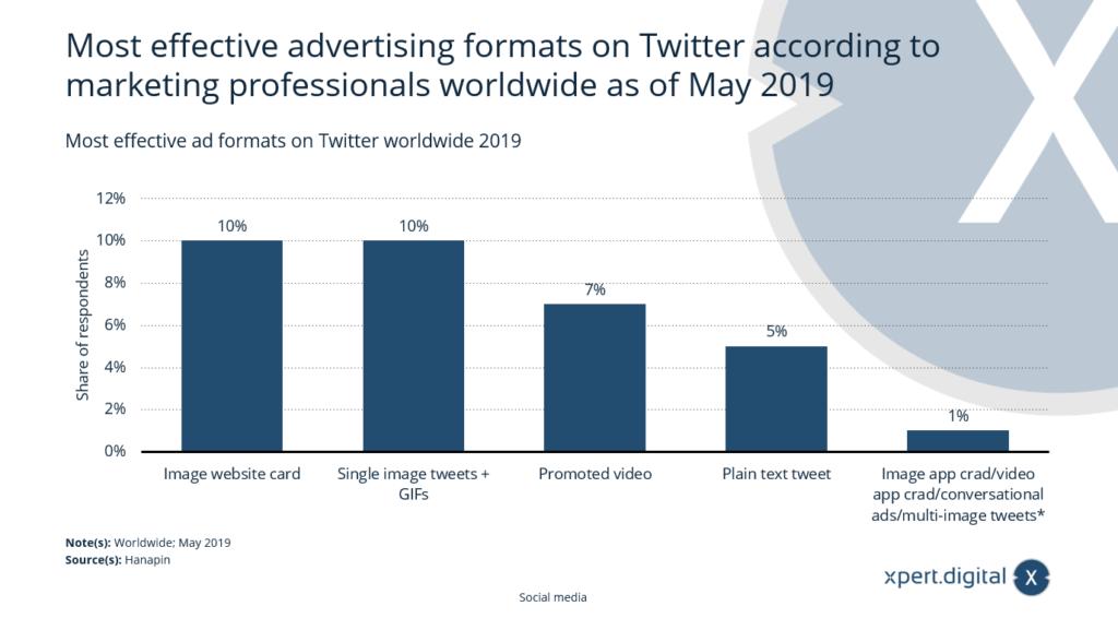 Die effektivsten Werbeformate auf Twitter weltweit - Bild: Xpert.Digital