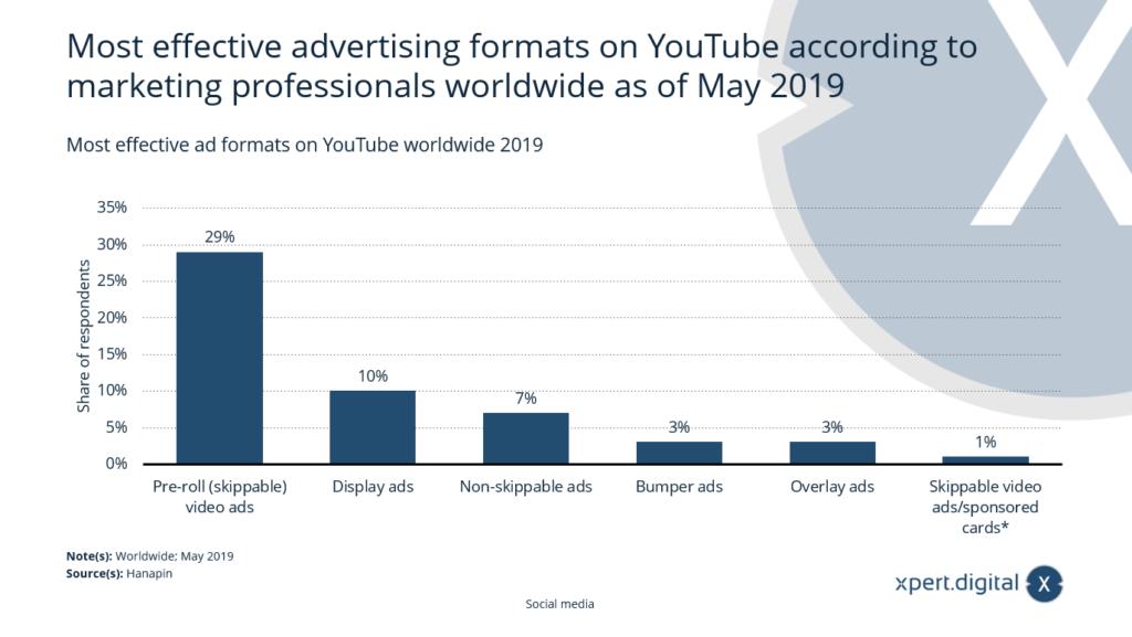 Die effektivsten Werbeformate auf YouTube weltweit - Bild: Xpert.Digital