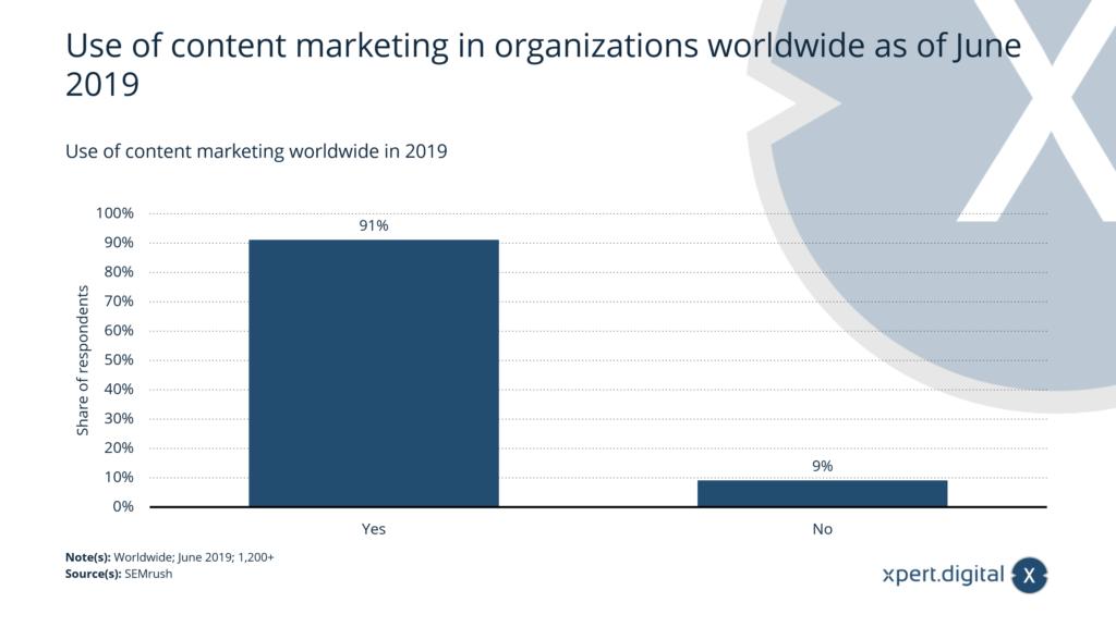 Nutzung von Content Marketing weltweit - Bild: Xpert.Digital