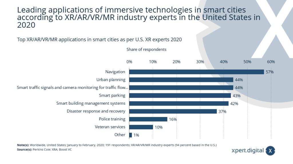 Top XR/AR/VR/MR-Anwendungen in Smart Cities - Bild: Xpert.Digital