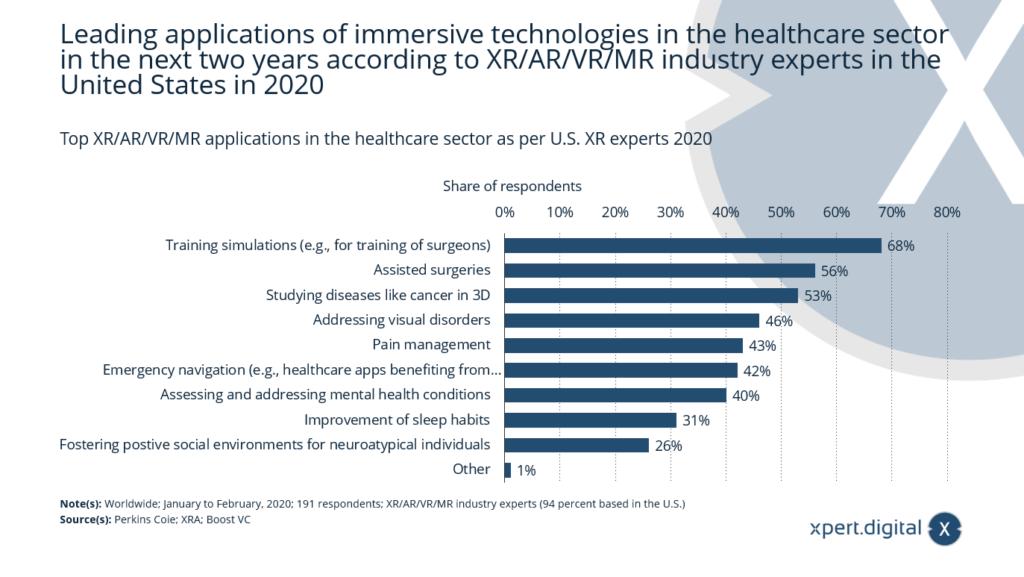 Führende XR/AR/VR/MR-Anwendungen im Gesundheitswesen laut XR-Experten - Bild: Xpert.Digital