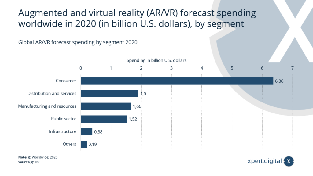 Globale AR/VR-Ausgabenprognose - Bild: Xpert.Digital
