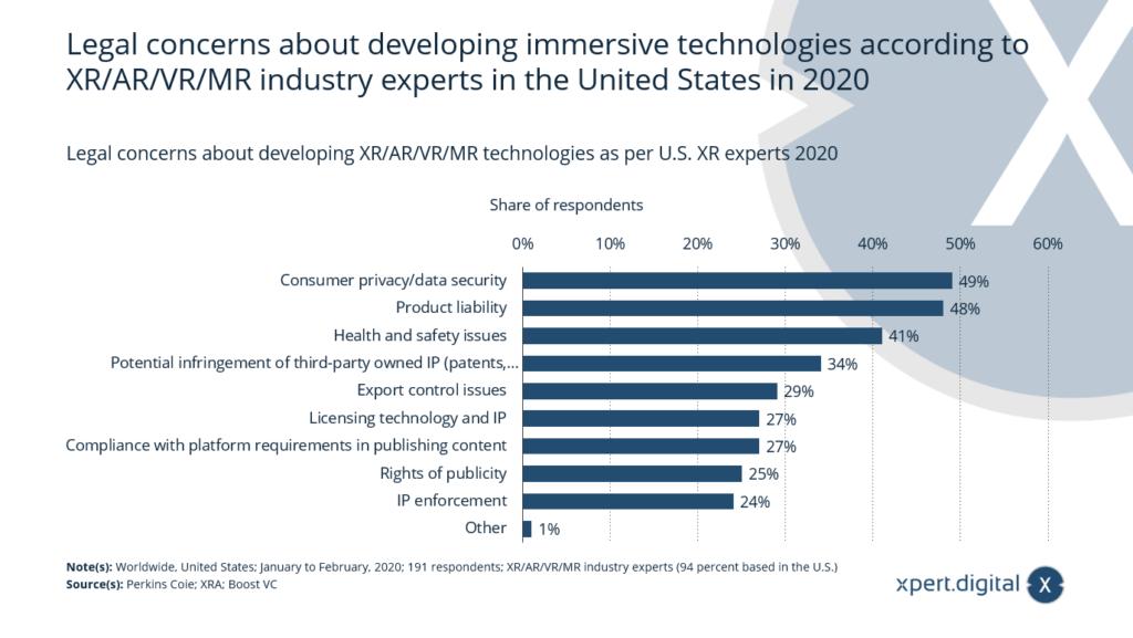 Rechtliche Bedenken bezüglich der Entwicklung von XR/AR/VR/MR-Technologien - Bild: Xpert.Digital