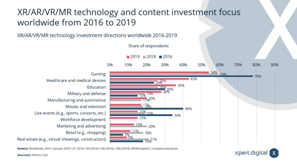 XR/AR/VR/MR Technologie- und Content-Investitionsschwerpunkte weltweit - Bild: Xpert.Digital