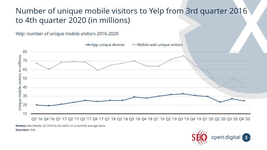 Yelp: Anzahl der eindeutigen mobilen Besucher 2016-2020 - Bild: Xpert.Digital