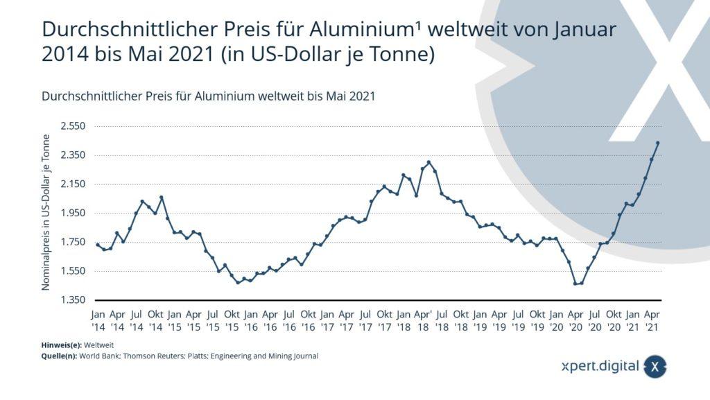 Durchschnittlicher Preis für Aluminium weltweit - Bild: Xpert.Digital