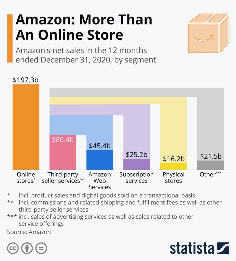 Amazon: Mehr als ein Online-Store