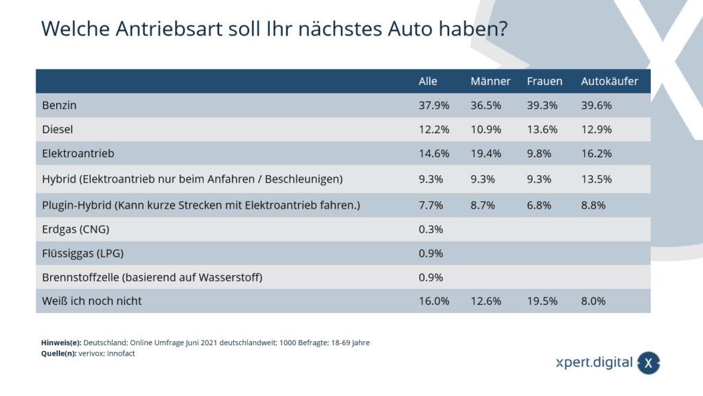 Welche Antriebsart soll Ihr nächstes Auto haben? - Bild: Xpert.Digital