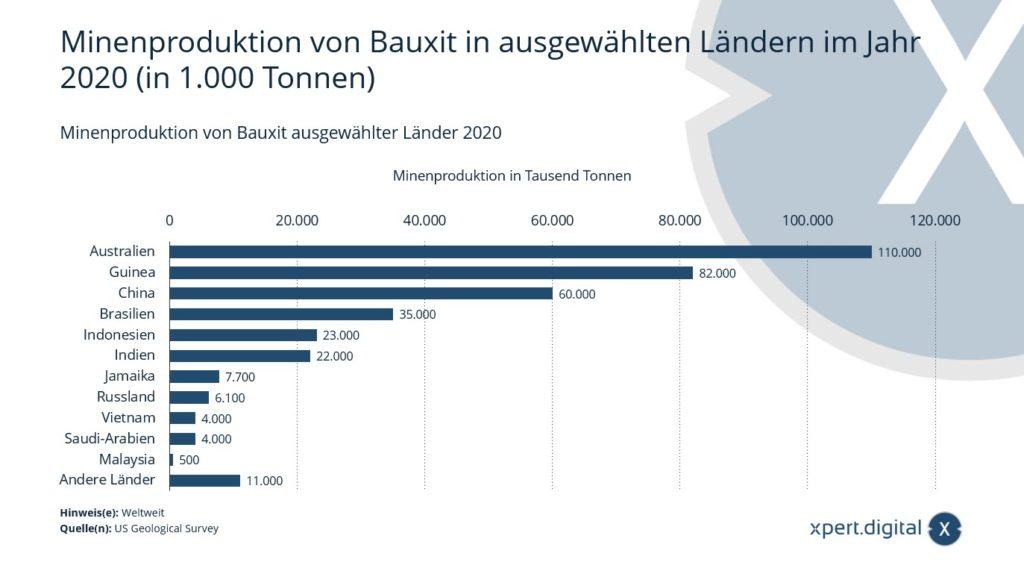 Minenproduktion Aluminiumerz Bauxit (Aluminium) - Bild: Xpert.Digital