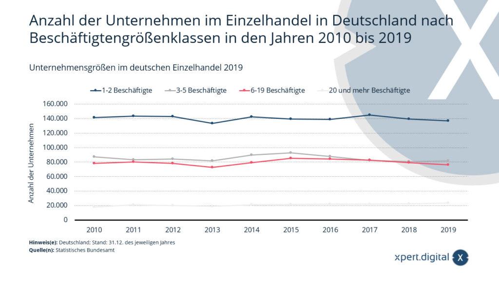 Unternehmensgrößen im deutschen Einzelhandel - Bild: Xpert.Digital
