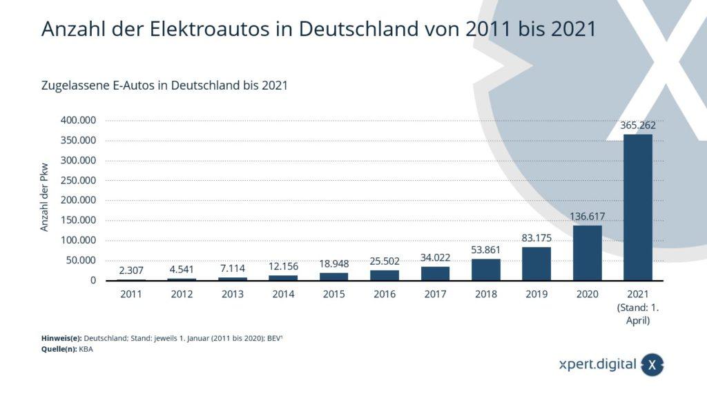 Zugelassene E-Autos in Deutschland bis 2021 - Bild: Xpert.Digital