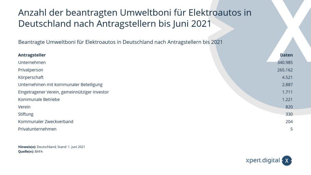 Beantragte Umweltboni für Elektroautos in Deutschland nach Antragstellern - Bild: Xpert.Digital
