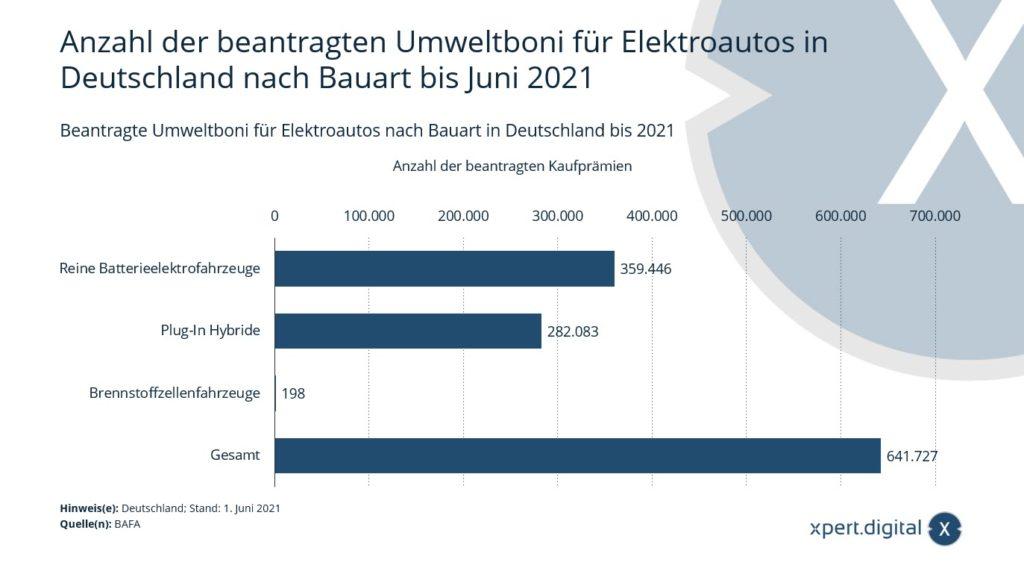 Beantragte Umweltboni für Elektroautos nach Bauart in Deutschland - Bild: Xpert.Digital