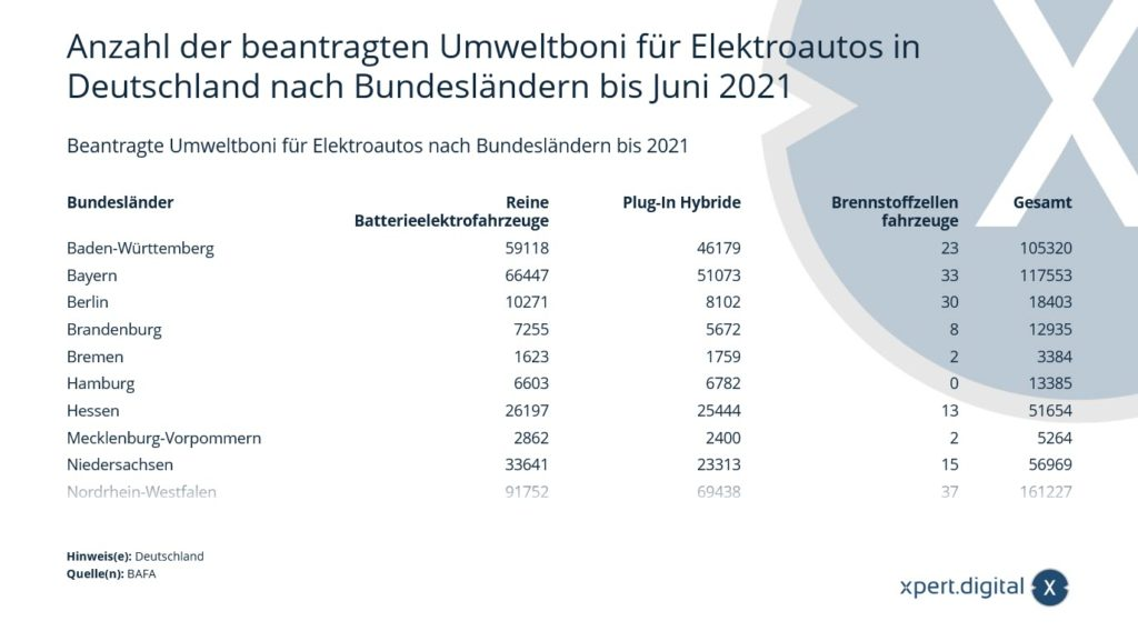 Beantragte Umweltboni für Elektroautos nach Bundesländern - Bild: Xpert.Digital