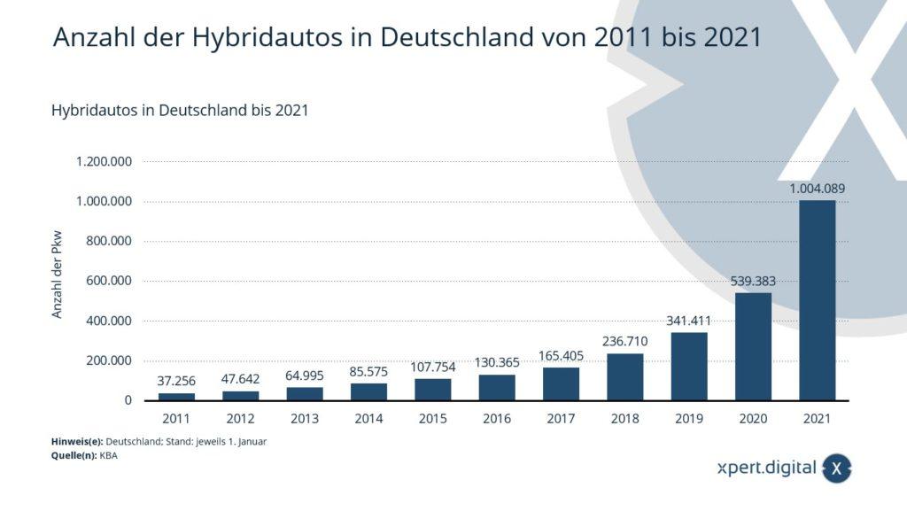 Anzahl der Hybridautos in Deutschland - Bild: Xpert.Digital