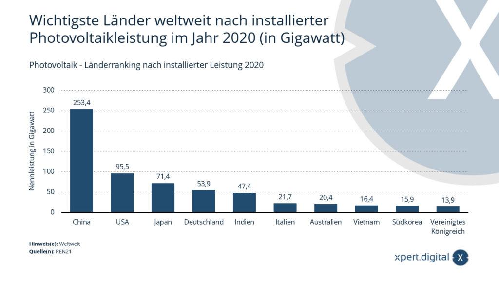 Photovoltaik - Länderranking nach installierter Leistung - Bild: Xpert.Digital