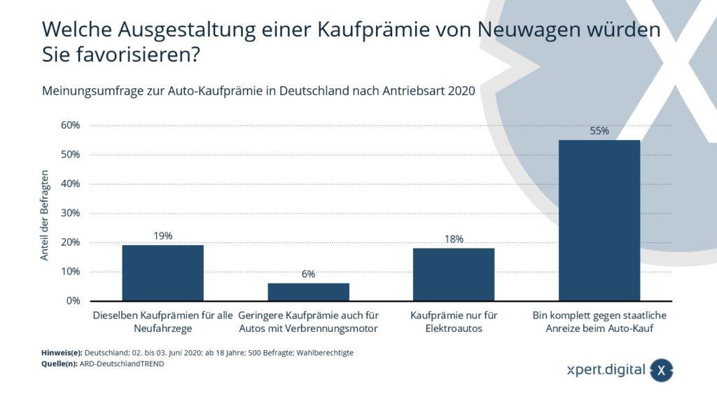 Kaufprämie für Neuwagen? - Bild: Xpert.Digital