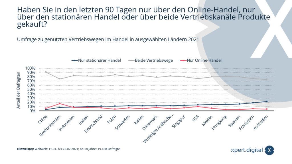 Wo kauft der potenzielle Kunde ein - Vergleich der Vertriebskanäle: Stationärer Handel & Online Handel - Bild: Xpert.Digital