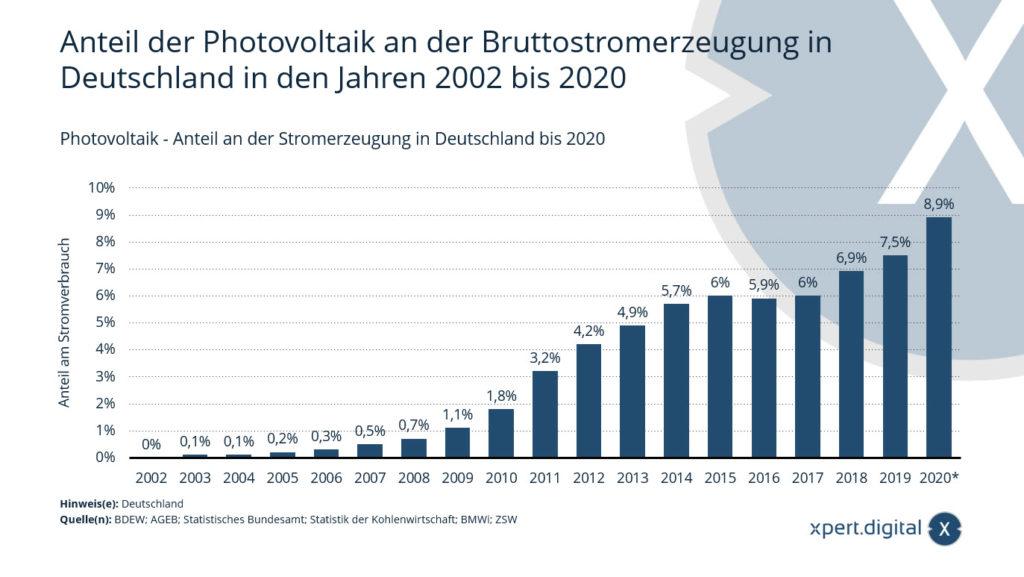 Photovoltaik - Anteil an der Stromerzeugung in Deutschland - Bild: Xpert.Digital