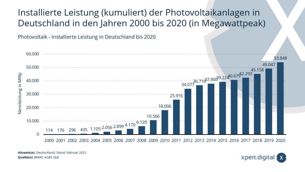 Photovoltaik - Installierte Leistung in Deutschland - Bild: Xpert.Digital