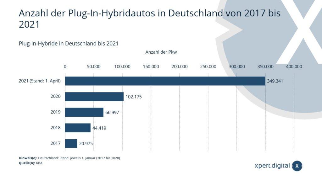 Anzahl der Plug-In-Hybridautos in Deutschland - Bild: Xpert.Digital