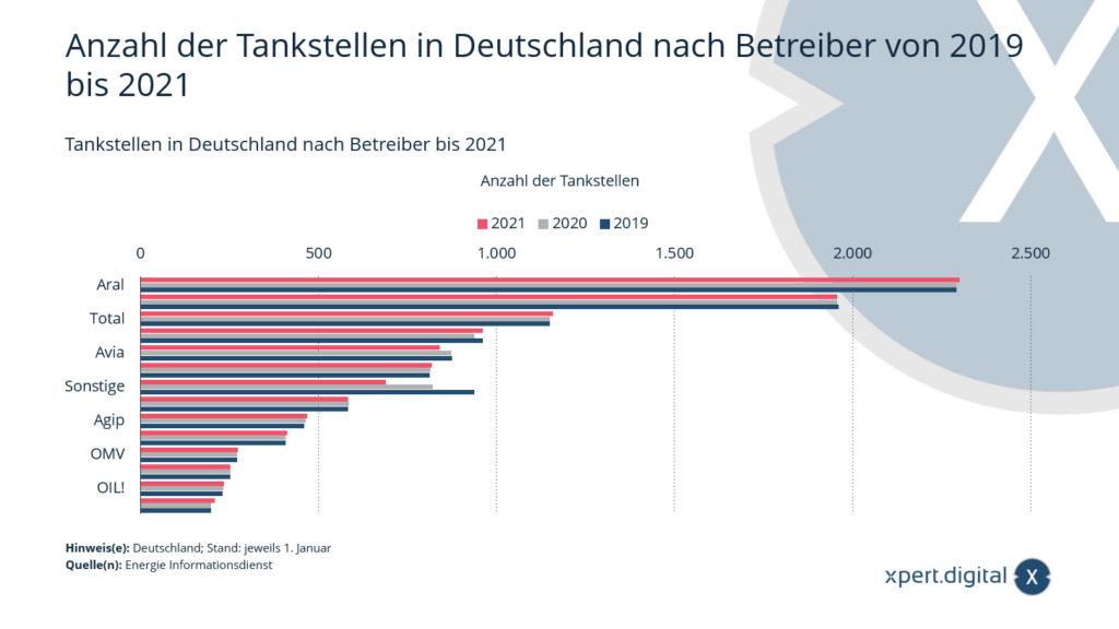 Anzahl der Tankstellen in Deutschland nach Betreiber von 2019 bis 2021