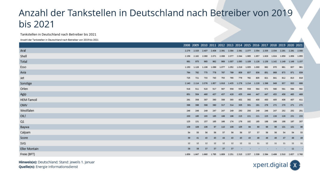 Anzahl der Tankstellen in Deutschland nach Betreiber von 2008 bis 2021