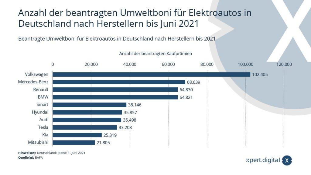 Anzahl der beantragten Umweltboni für Elektroautos - Bild: Xpert.Digital