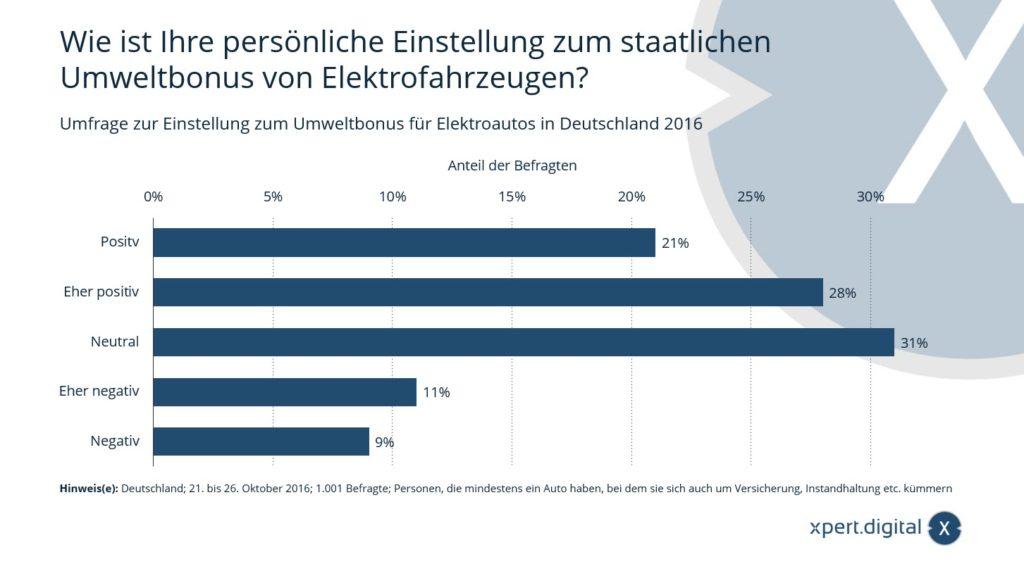 Umfrage zur Einstellung zum Umweltbonus für Elektroautos in Deutschland - Bild: Xpert.Digital