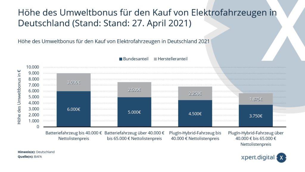 Höhe des Umweltbonus für den Kauf von Elektrofahrzeugen - Bild: Xpert.Digital