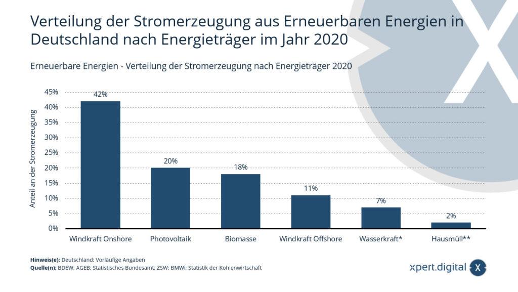 Erneuerbare Energien - Verteilung der Stromerzeugung nach Energieträger - Bild: Xpert.Digital