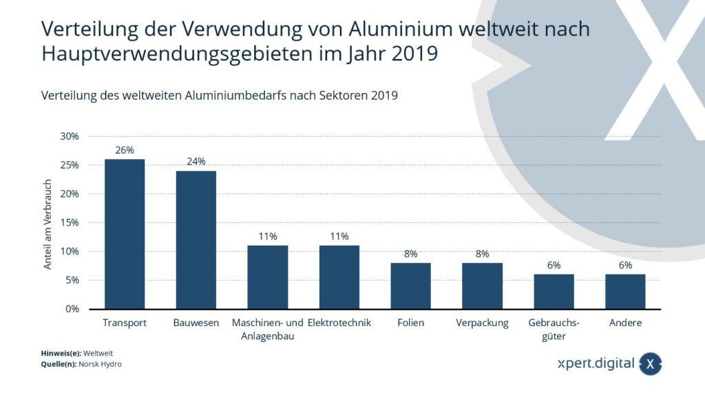 Verteilung der Verwendung von Aluminium weltweit nach Hauptverwendungsgebieten - Bild: Xpert.Digital