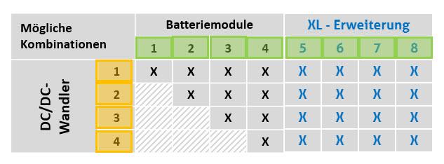Mögliche Kombinationen - DC/DC-Wandler - Batteriemodule - XL Erweiterungen