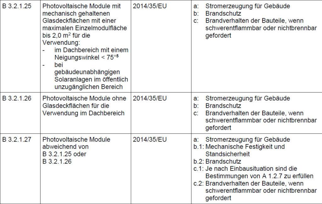 Muster-Verwaltungsvorschrift Technische Baubestimmungen der DIBt